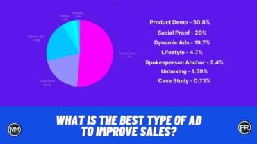 Ad to Improve Sales